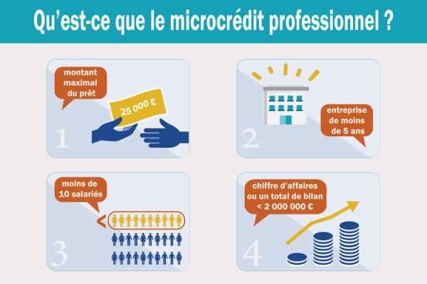 Le plafond du microcrédit professionnel passe à 15 000 euros  dans les Outre-mer, à titre expérimental